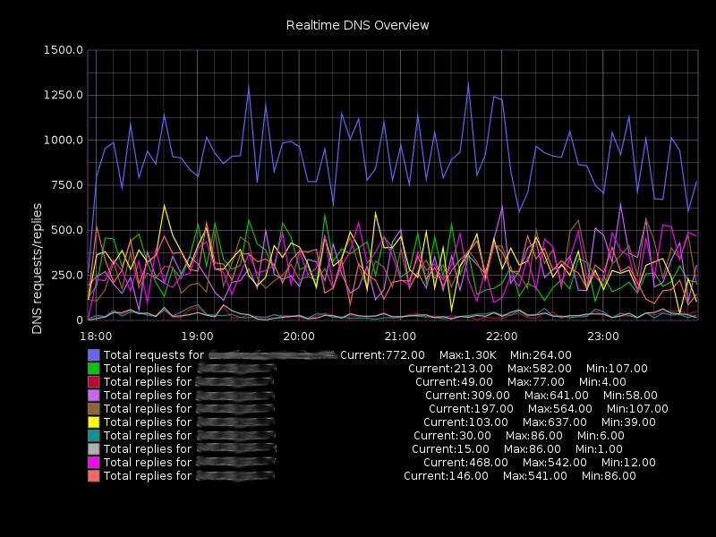 Sample reporting graph